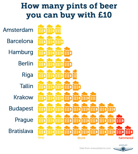 Beer prices by country in Europe