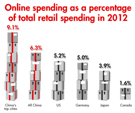 Forbes online shopping infographic 2012